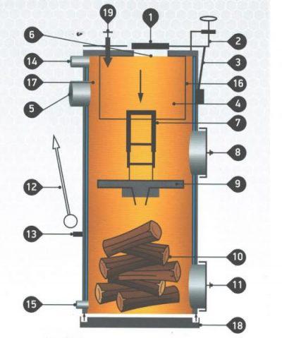 Схема строения твердотопливного котла Стропува