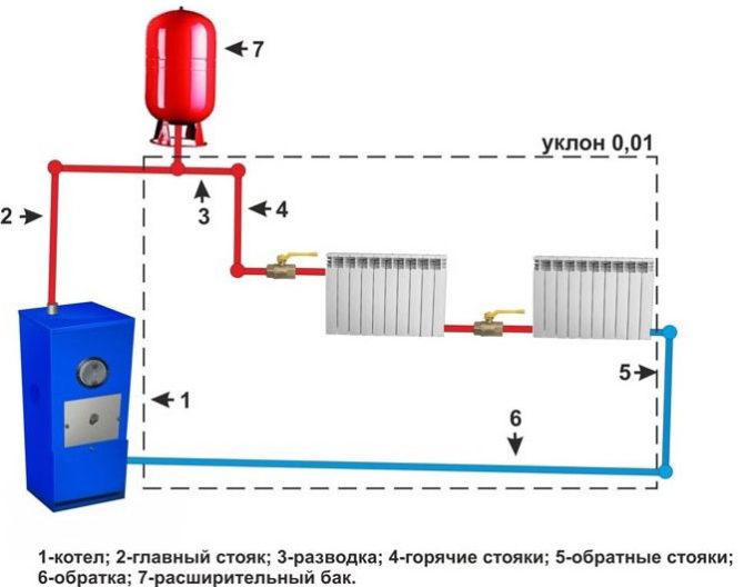 Схема работы парового отопления