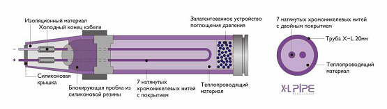 Схема жидкостного электрического пола