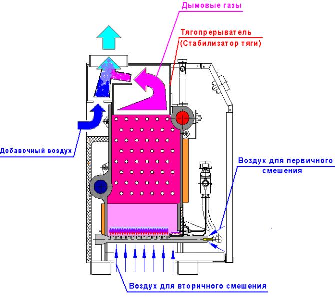 Строение газового котла Очаг