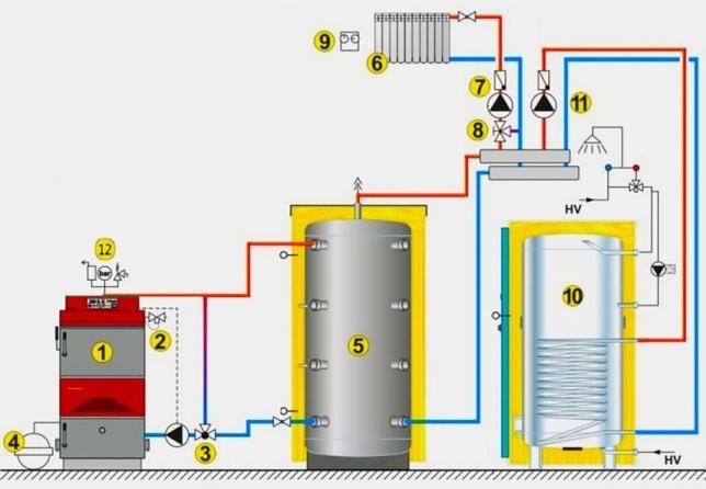 Схема обвязки котла на твердом топливе с бойлером