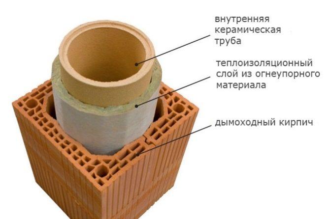 Дымоход из керамической трубы