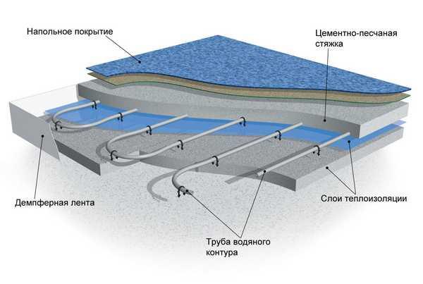 Схема слоев для теплого водяного пола