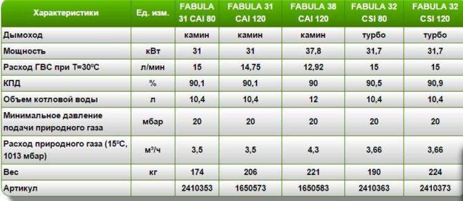 Таблица характеристик котла Беретта