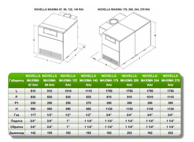 Схема и таблица характеристик серии Novella Maxima