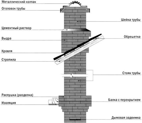 Схема дымохода для котла