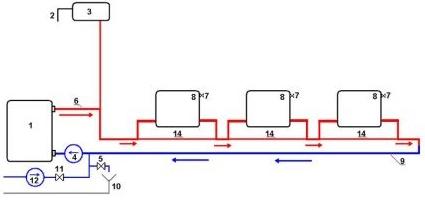 Горизонтальная схема отопления открытого типа с принудительной циркуляцией
