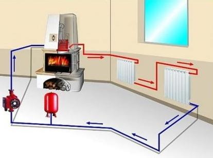 Горизонтальная схема отопления закрытого типа с принудительной циркуляцией