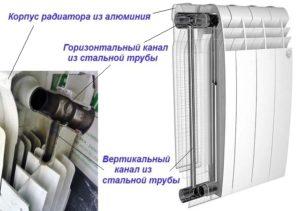 Устройство биметаллического радиатора отопления