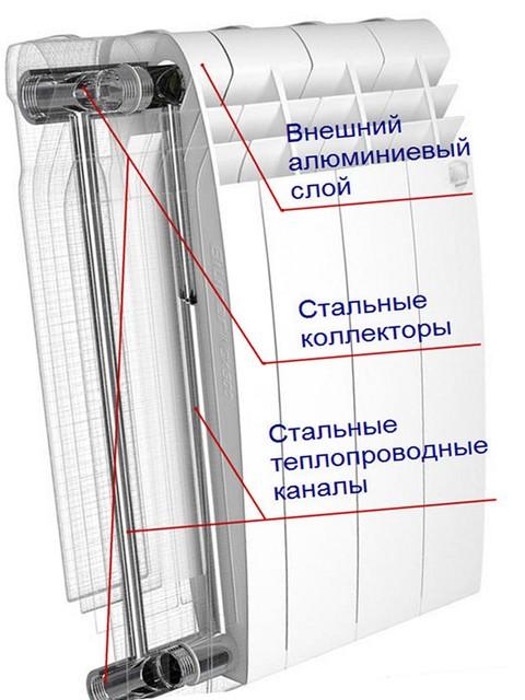 Схема радиаторов отопления