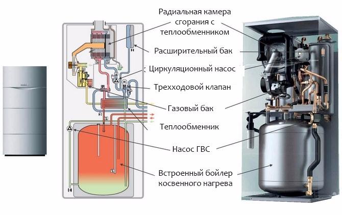 Устройство котла со встроенным бойлером Vaillant ecoCOPMACT