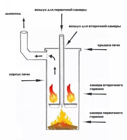 Как работает печь Бубафоня