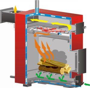 Процесс горения топлива в котле Буржуй-К