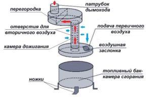 Схема чудо-печи на отработанном масле