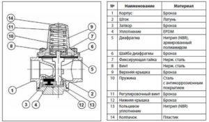 Устройство и материалы производства редукционного клапана Danfoss 7bis