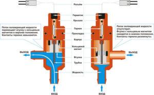 Устройство и принцип работы герконового рела протока воды