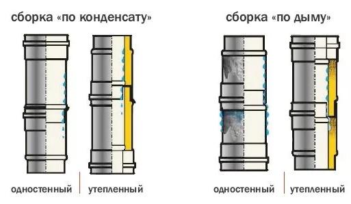 Сборка дымохода по дыму и по конденсату из труб