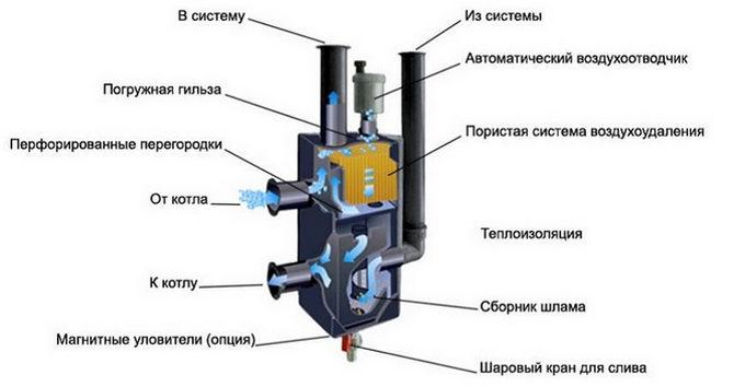 Устройство гидрострелки для отопления