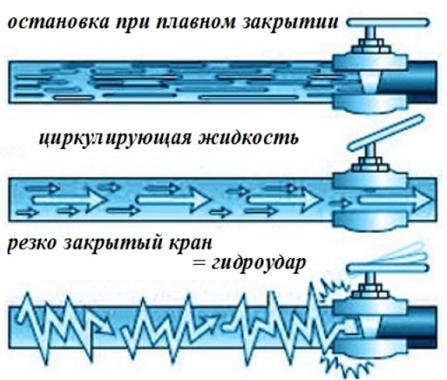Причины гидроудара в отопительной системе