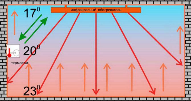 Как работает ИК обогреватель
