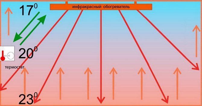 Распределение тепла от инфракрасного обогревателя
