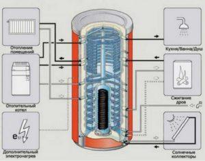 Использование теплоаккумулятора