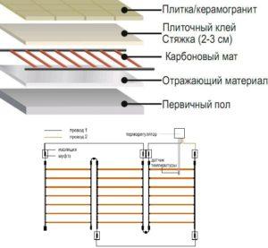 Устройство карбонового теплого пола под плитку
