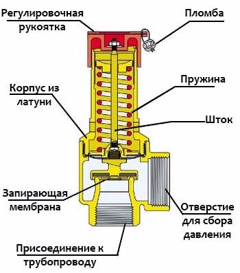 Устройство предохранительного клапана