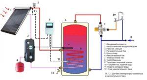 Схема подключения вакуумного коллектора к системе отопления