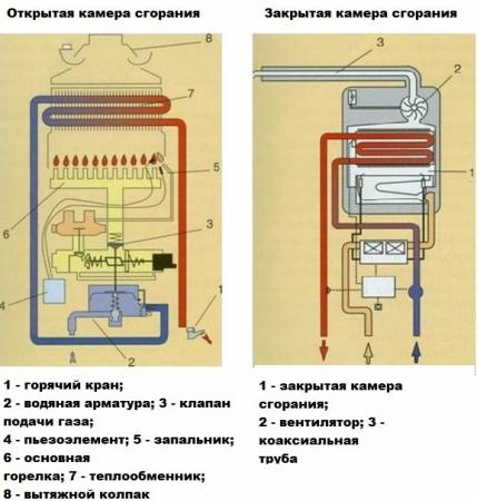Газовый проточный водонагреватель с открытой и закрытой камерой сгорания