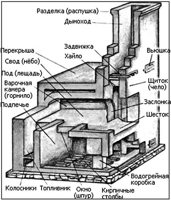 Устроиство печи Кузнецова