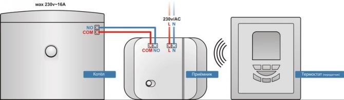 Принцип работы комнатного терморегулятора