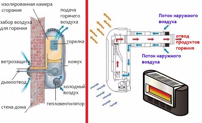 Как работает газовый конвектор