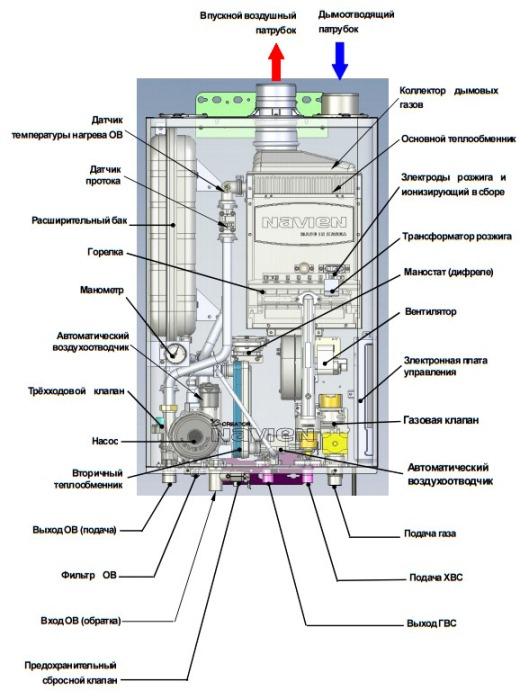 Схема устройства котла Навьен