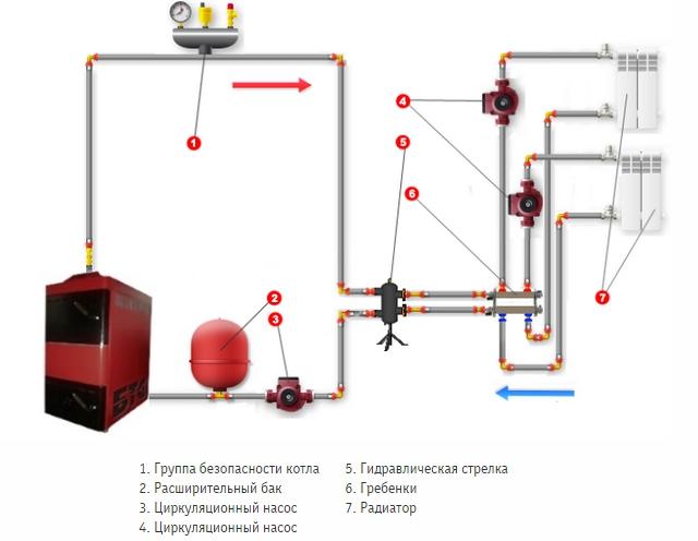 Схема расположения группы безопасности при обвязке твердотопливного агрегата