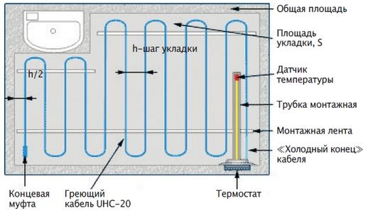 Lavita UHC-20