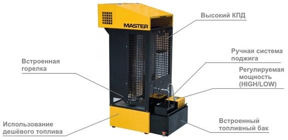 Особенности тепловых пушек на отработке Master WA 33