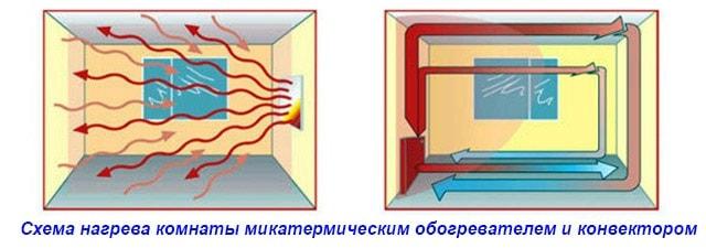 Что выбратьмикатермический обогреватель или конвектор