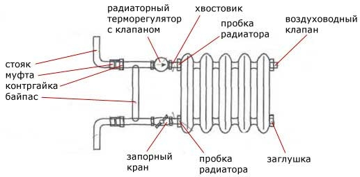 Монтаж чугунного радиатора