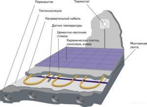 Устройство электрического кабельного теплого пола