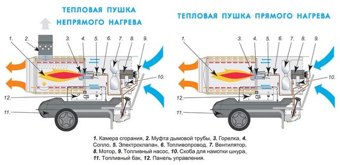 Устройство и принцип работы дизельной тепловой пушки прямого и непрямого нагрева