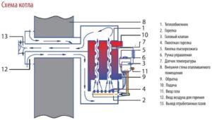 Схема работы парапетного котла
