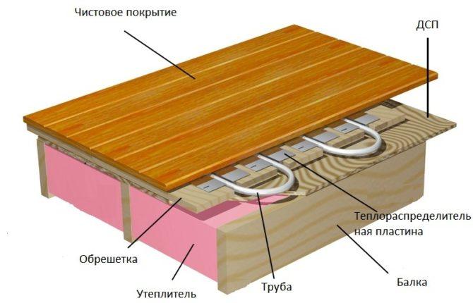 Схема установки теплого пола