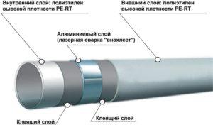 Металлопластиковая труба для тёплого пола