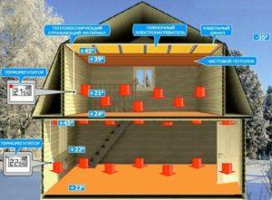 Как работает отопление ПЛЭН