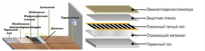 Схема монтажа ИК теплого пола