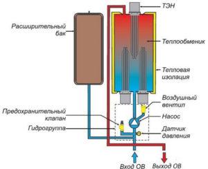 Схема работы электрокотла