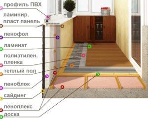 Возможная схема утепления балкона