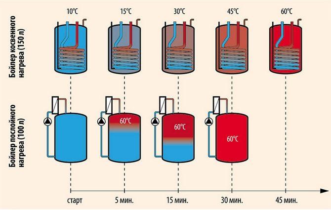 Время нагрева воды в бойлере косвенного и послойного нагрева