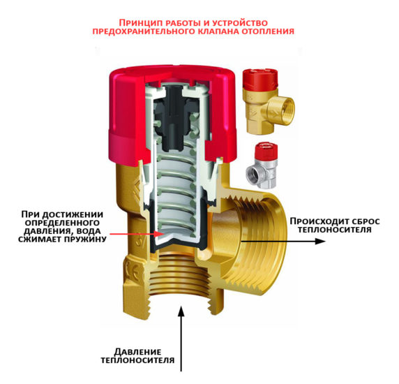 Схема работы клапана